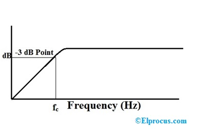 High Pass Filter Frequency Curve