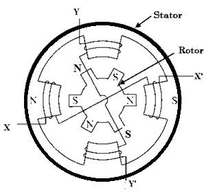 Hybrid Stepper Motor Construction