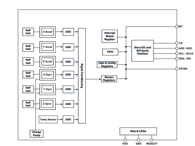 ICM-20608-G-Block-Diagram
