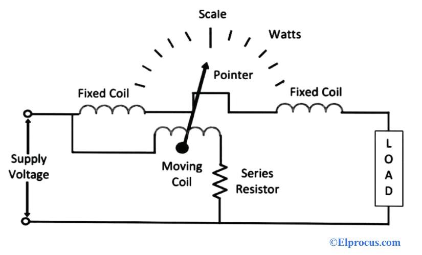 Electrodynamometer Wattmeter Working Principle