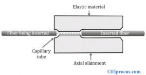 Elastic-Tube Splicing