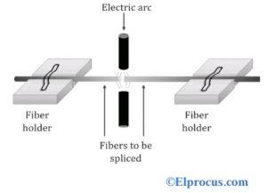 Fusion Splicing of Optical Fibre