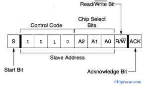 Data Exchanging Process