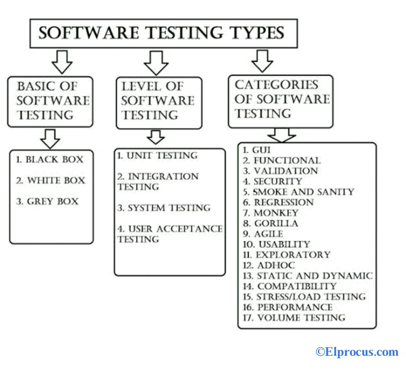 Types-and-Techniques-of-Software-testing