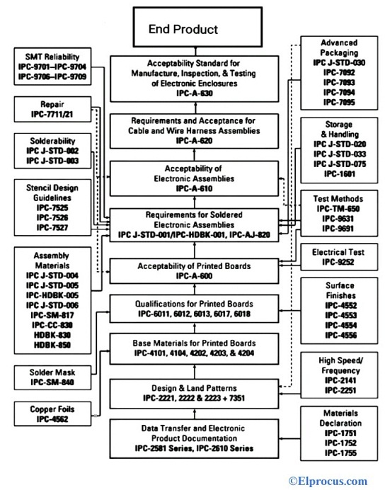 IPC Standards for PCB Tree