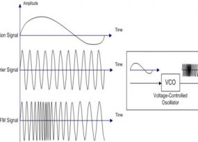 Illustration of Frequency Modulation