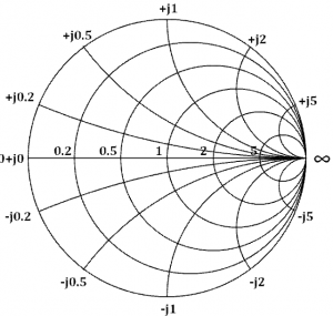 Impedance Smith Chart