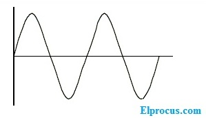 Harmonic-distortion-input- signal