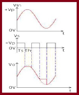 Input & Output Wave forms