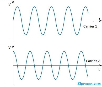 input-carriers-of-qam