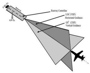 Instrument Landing System or ILS