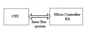 Inter Bus System Protocols