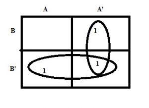 Karnaugh Map for 2 Variables