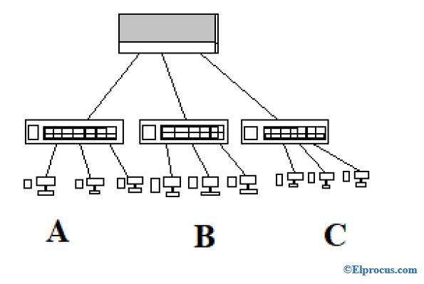 Local-Area-Network