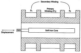 Linear Variable Differential Transformer Construction