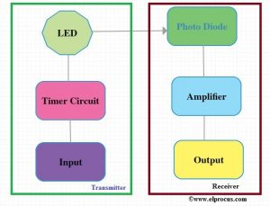 Li-Fi Block Diagram