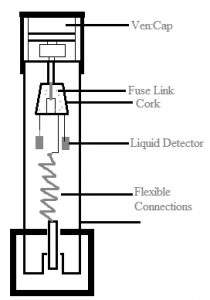 Liquid HRC Fuse Type