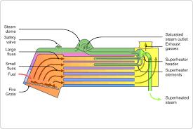 Locomotive Fire Tube Boiler