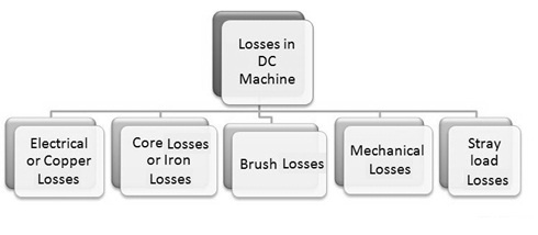 Losses in DC Machine
