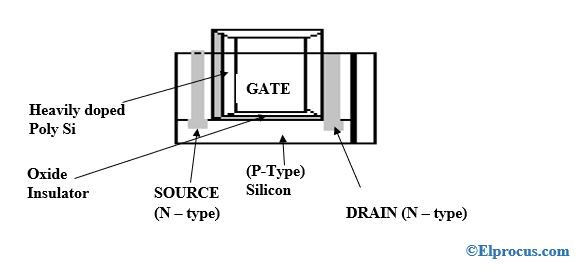 MOS-metal-oxide-semiconductor-field-effect-transistor-(MOSFETs)-FETs