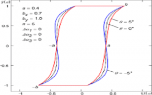 Hysteresis Curve in Hard Magnet