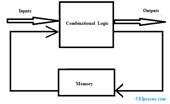 Mealy State Machine Block Diagram