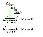MicroUSB Pin Configuration