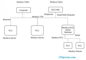Modbus TCP Architecture