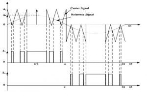 Modified Sinusoidal Pulse Width Modulation