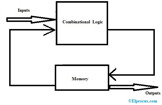 Moore State Machine Block Diagram