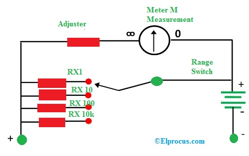 Multi Range Type Ohmmeter