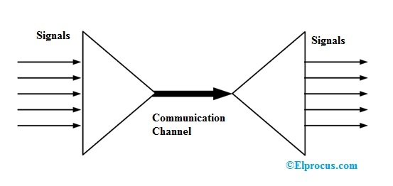Multiplexing : Different Types of Multiplexing and their