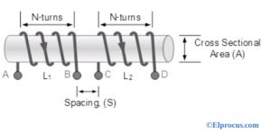 Coils are Tightly Wound
