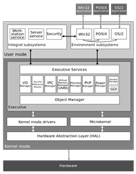 OS Architecture