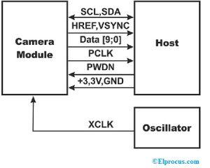 OV7670 Module Block Diagram