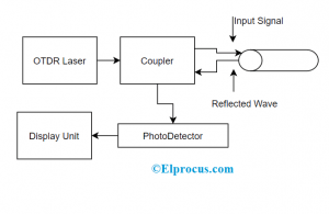 Operation of Optical Time Domain Reflectometer