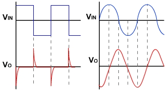 Operational Amplifier Differentiator Waveforms