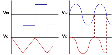 Operational Amplifier Integrator Waveforms