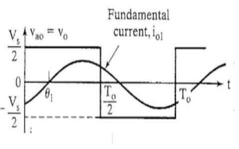 Output Voltage Waveform with Fundamental Component