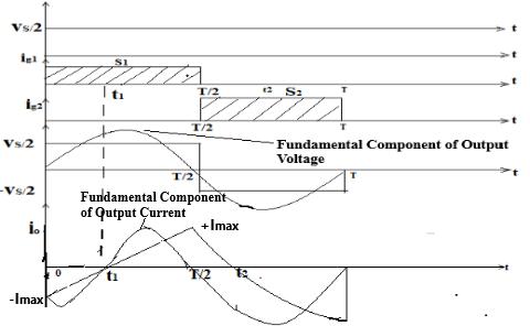 Output Voltage Waveform of Single Phase Half Bridge Inverter with R-L load