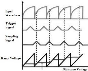 Output Waveforms