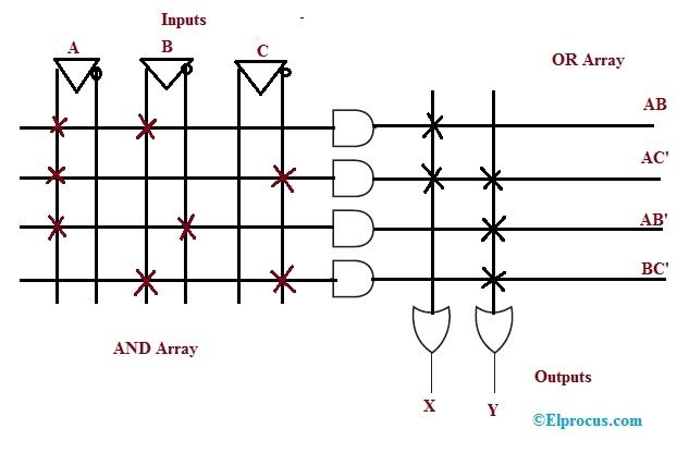 What are PAL and PLA  Logic Design  Example  and Differences