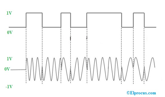 phase-shift-keying