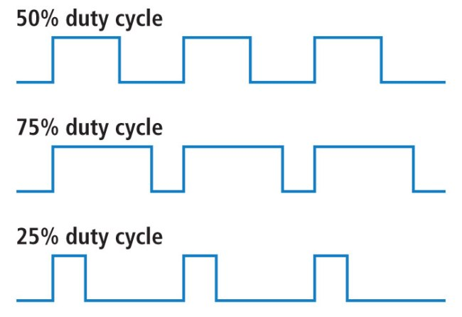 Generation of PWM Signals With Variable Duty Cycle Using FPGA