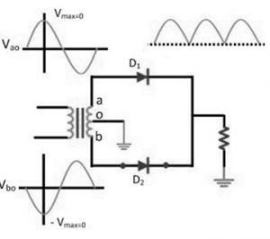 Peak Inverse Voltage