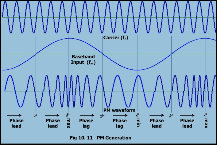 Phase Modulation Waveforms