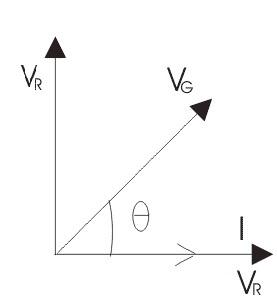 Phasor Diagram of Series Circuit