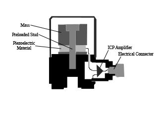 PiezoAccelerometer-sensor