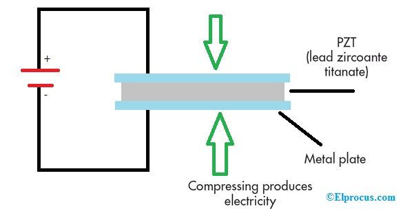Piezoelectric Effect Example