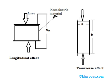 Piezoelectric Transducer Formula